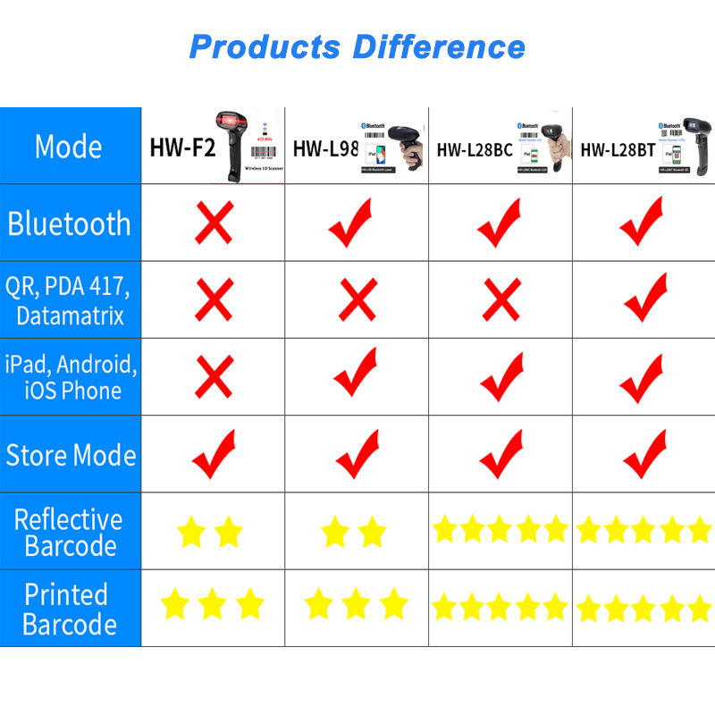 Bluetooth 1d 2d qr pdf417 handheld do