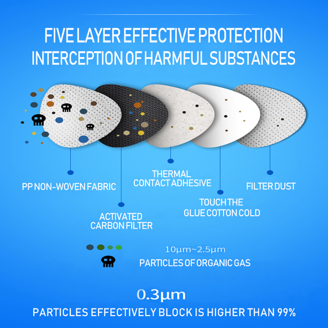 1PCS N95 5 Layers Mask Antivirus Flu Anti Infection KN95 Masks Particulate Respirator PM2.5 Protective Safety Same as KF94 FFP3 4