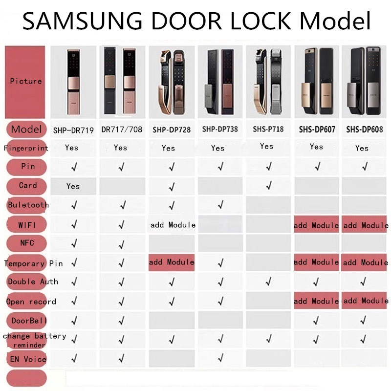 H187aad9f198a4037b0305cefbeccfad3e SAMSUNG Fingerprint PUSH PULL Digital Door Lock With WIFI Bluetooth App SHS-DP728 English Version Big Mortise AML320