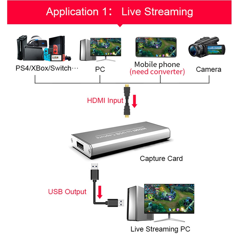 USB 3.0 1080P 4K HD Video Capture HDMI Game Capture Card Suitable for Game Live Broadcasts Video Recording Computer Accessories 3