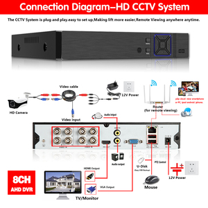 Image 3 - Hd 5 In 1 5MP Ahd Dvr Nvr Xvr Cctv 8Ch 1080P 4MP 5MP Hybrid Security Dvr Recorder Camera onvif RS485 Coaxiale Controle P2P Cloud