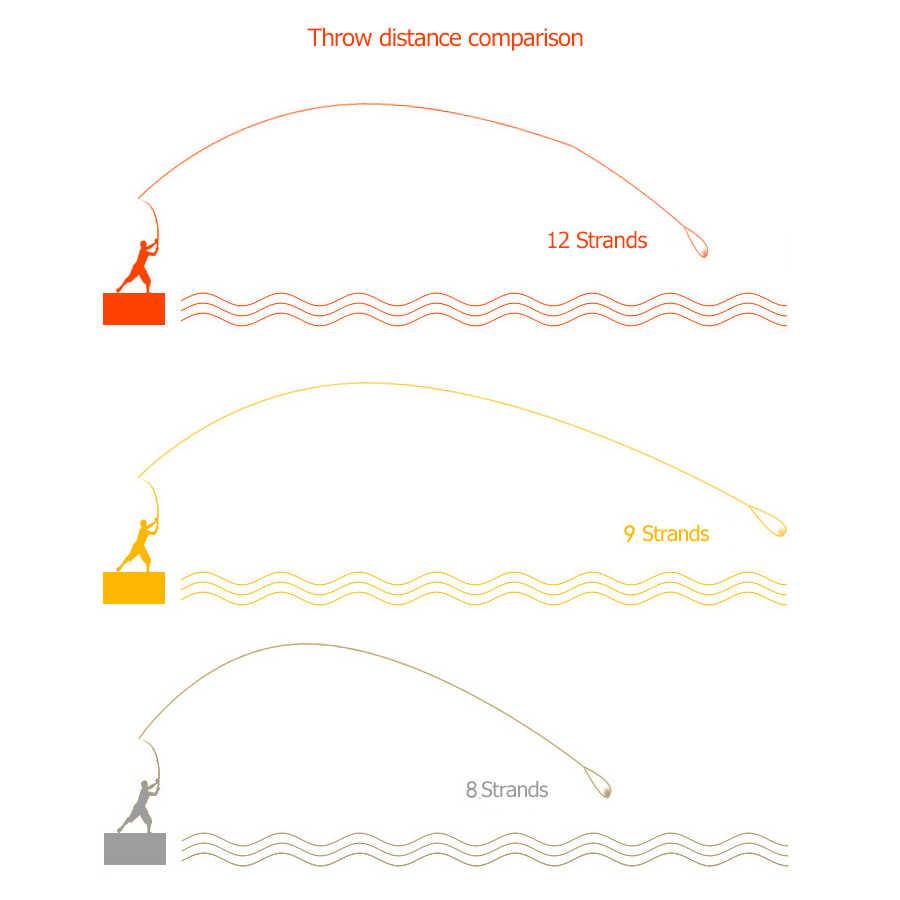 Ligne tressée 12 brins 1000M ligne de pêche tressée Super forte japon Multifilament PE ligne 35-180LB carpe pêche