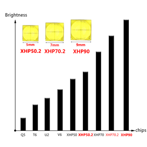 Image 2 - Litwod супер мощный Xlamp XHP70.2 XHP90 светодиодный вспышка светильник Мощный светодиодный тактический вспышки светильник кемпинг фонарь 26650 18650 батарея