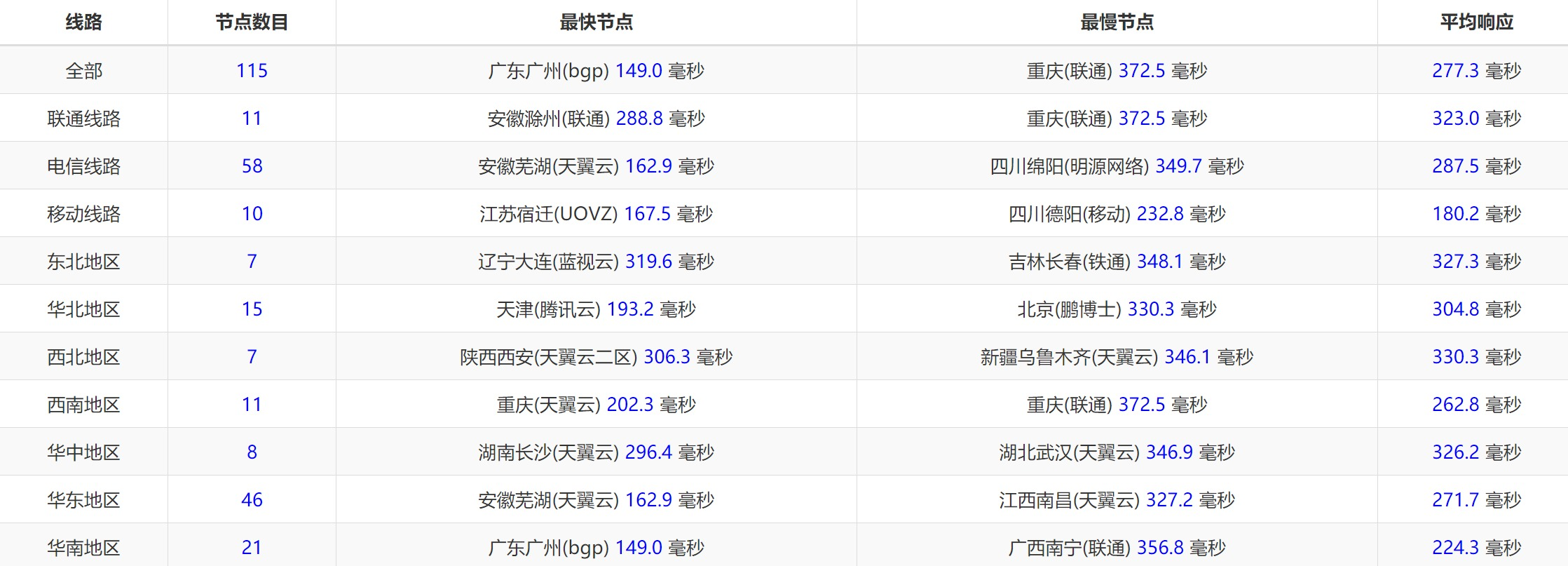 MoeCloud 洛杉矶 KVM 测评 / ¥35.75 月付 / CN2 GIA / AMD CPU / 1C 512M / 5G 100 Mbps 1T 流量 / 原生 IP