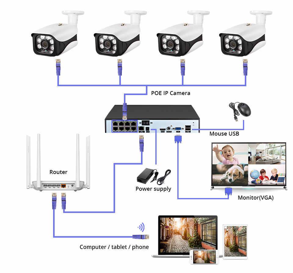 Sistema de cámaras de seguridad Fuers 8 canales 4 canales sistema de cámara CCTV 5MP Cámara impermeable IR-CUT NVR POE Kit de detección de cara NVR