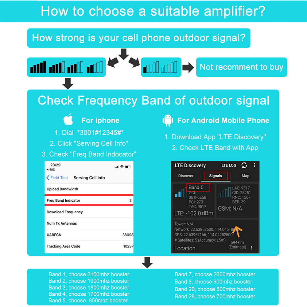 850mhz Band 5 For At T Verizon Cell Phone Signal Booster 2g 3g 4g Lte Repeater Ebay