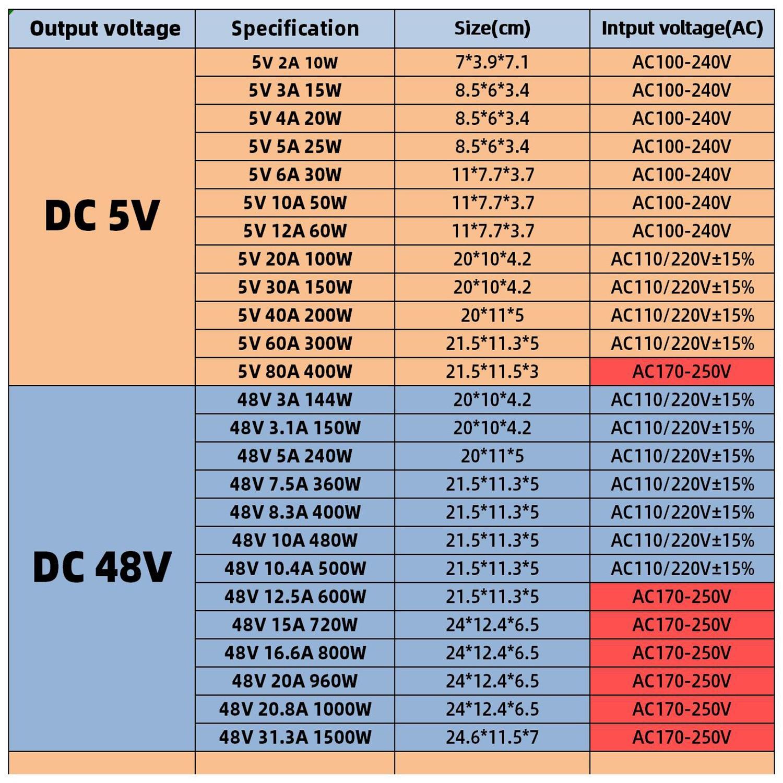 KAYPW Switching Power Supply Light Transformer AC 110V 220V To DC 5V 12V 24V 48V Power Supply Source Adapter For Led Strip CCTV-4