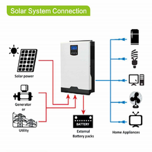 Hybrid Off Grid 3000W/3200W/5000W 80A Charger Solar Inverter Built-in MPPT PF1.0 Support Mobile WIFI Monitoring