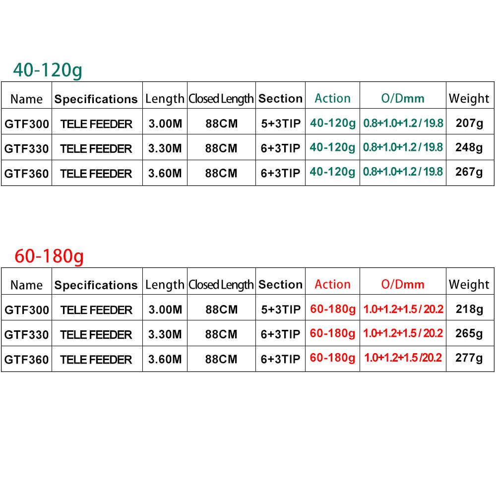 OBEI mangeoire canne à pêche télescopique filature coulée voyage tige 3.3 3.6 m vara de pesca carpe chargeur 60-180g pôle