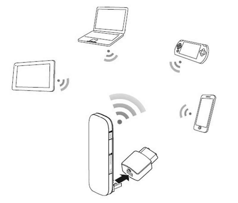 Huawei e8372 wingle e8372h-153 huawei e8372 multi sim 4g usb modem android 4g modem wifi router auto wifi router