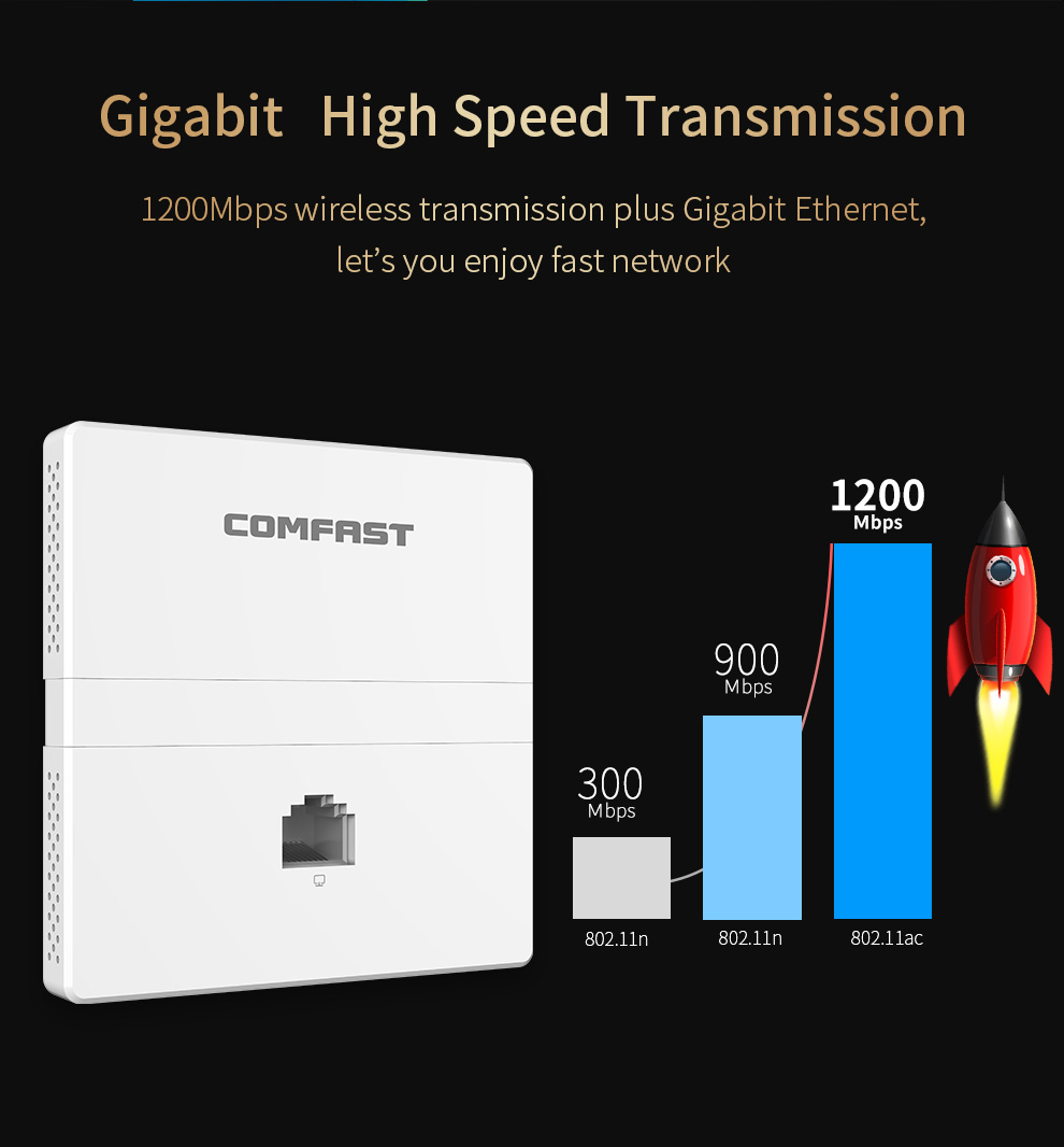 CF-E538AC 1200Mbps 2.4G&5.8GDual Band Indoor AP WiFi In Wall AP Wireless Access Point RJ45 WAN /LAN Port AC Wifi Router 802.11AC