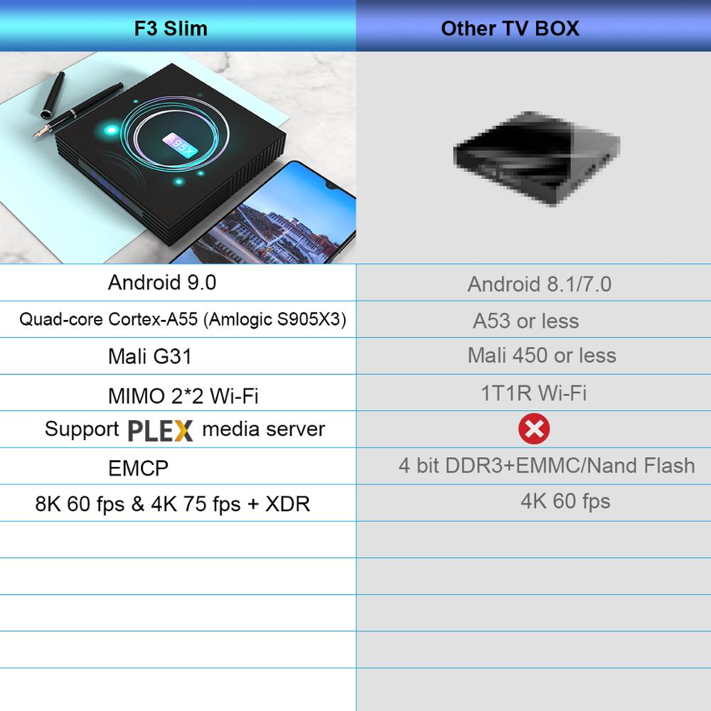 A95X F3 Dünne Android 9,0 Amlogic S905X3 Smart Set-Top Box 2,4G 5G Wifi BT 4,1 8k google Media Player 4GB 32GB android Tv Box
