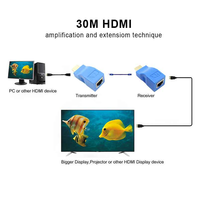 5 Pair Mini HDMI To RJ45 Network Cable Extender HDMI Extension To 30m Over CAT 5e / 6 UTP LAN Ethernet Cable For HDTV HDPC/CCTV