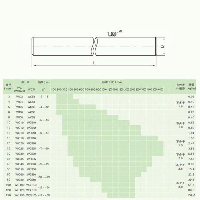2 uds. Riel lineal piezas de impresora 3d cilindro cromado barras de revestimiento eje lineal barra redonda L 100 200 300 400 800 cnc WCS