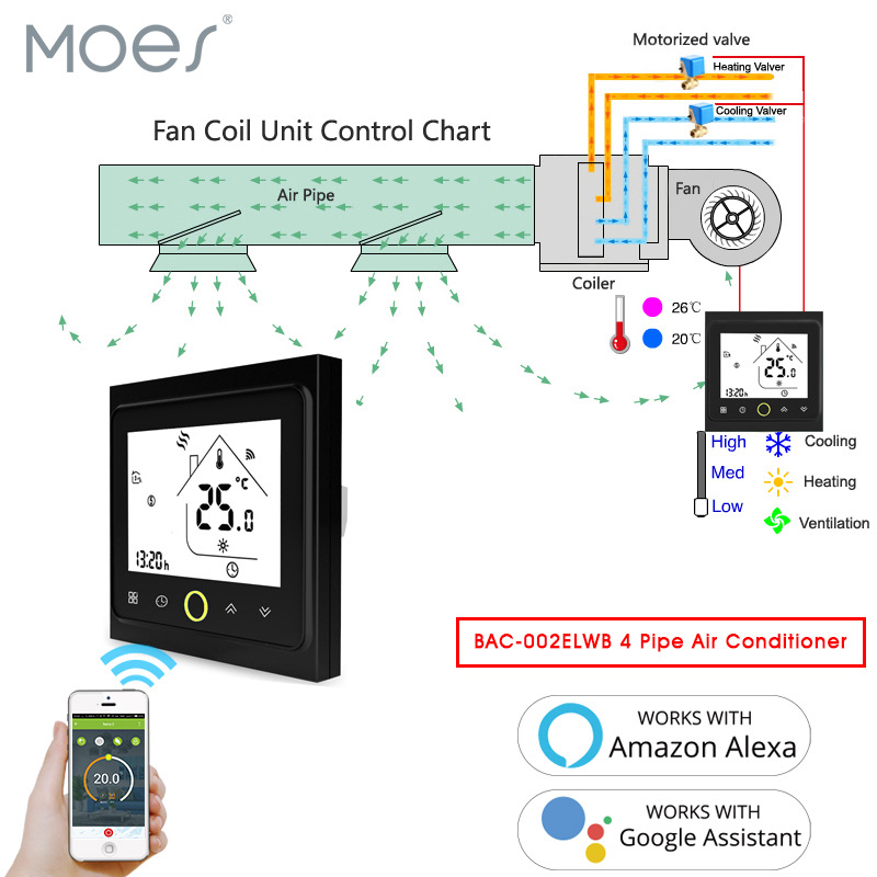 4 Pipe WiFi Smart Central Air Conditioner Thermostat Temperature Controller 3 Speed Work Amazon Alexa Echo Google Home