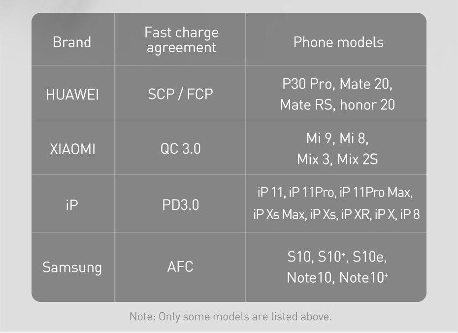 Быстрое зарядное устройство Baseus 65 Вт GaN с быстрой зарядкой 4,0 3,0 AFC SCP USB PD зарядное устройство для iPhone 11 Pro Macbook Pro Xiaomi samsung huawei