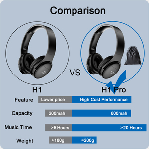 Image 4 - AWI H1 Pro Bluetooth Headphones Wireless Earphone Over ear Noise HiFi Stereo Canceling Gaming Headset with Mic Support TF Card