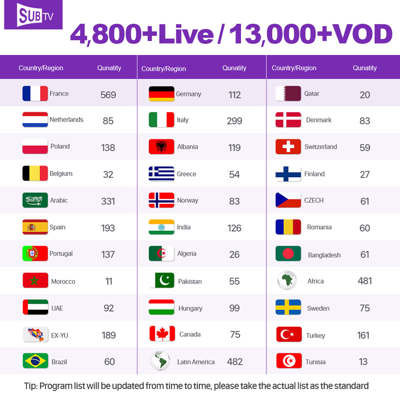 Image 2 - SUBTV Arabic IPTV France Turkey Belgium Netherlands Portugal for Android IPTV M3u Mag IPTV Subsacription Germany Canada IP TV-in Set-top Boxes from Consumer Electronics