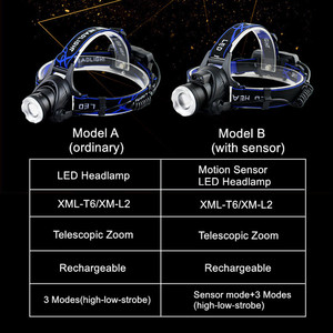 Image 2 - Linterna frontal LED USB XM L L2 XML T6, 5000LM, con Sensor de movimiento, linterna para cabeza, exterior