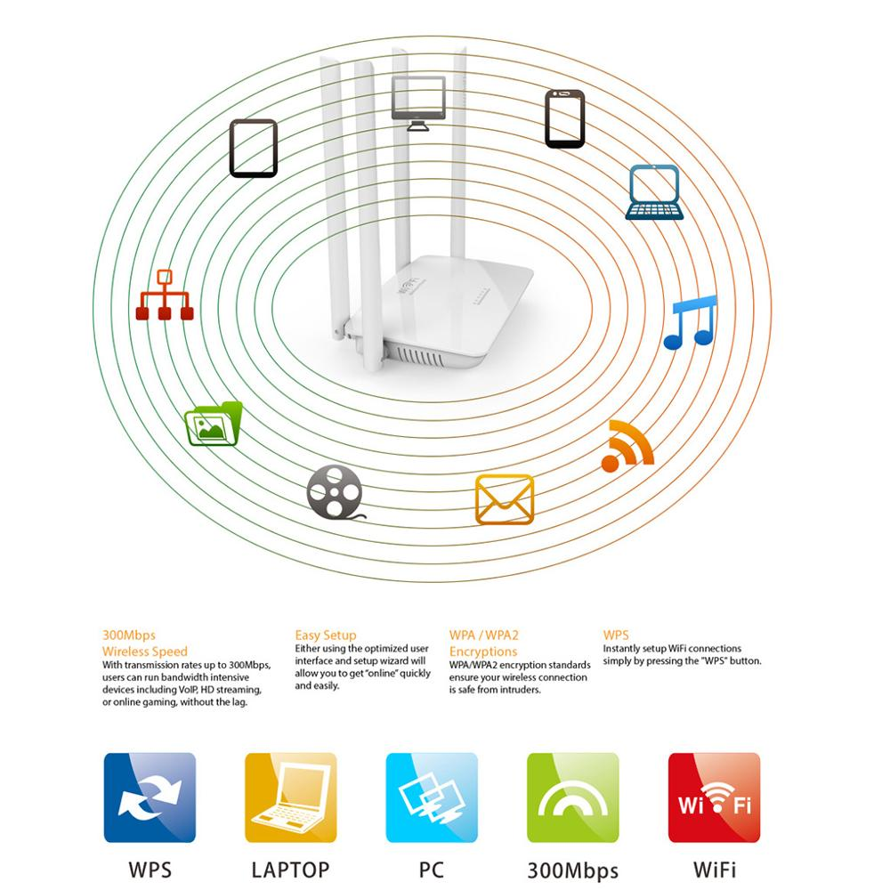 802.11n 300Mbps Wireless Wifi Router  High Power 4 Antennas Wide Coverage Easy Setup Wifi Range Amplifier