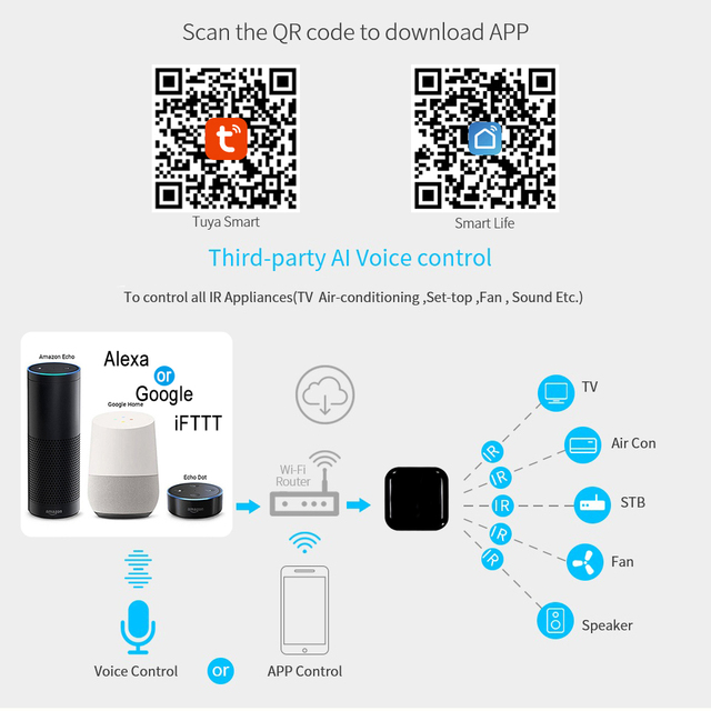 Tuya WiFi IR Remote Control for Air Conditioner TV, Smart Home Infrared Universal Remote Controller For Alexa,Google Home 5
