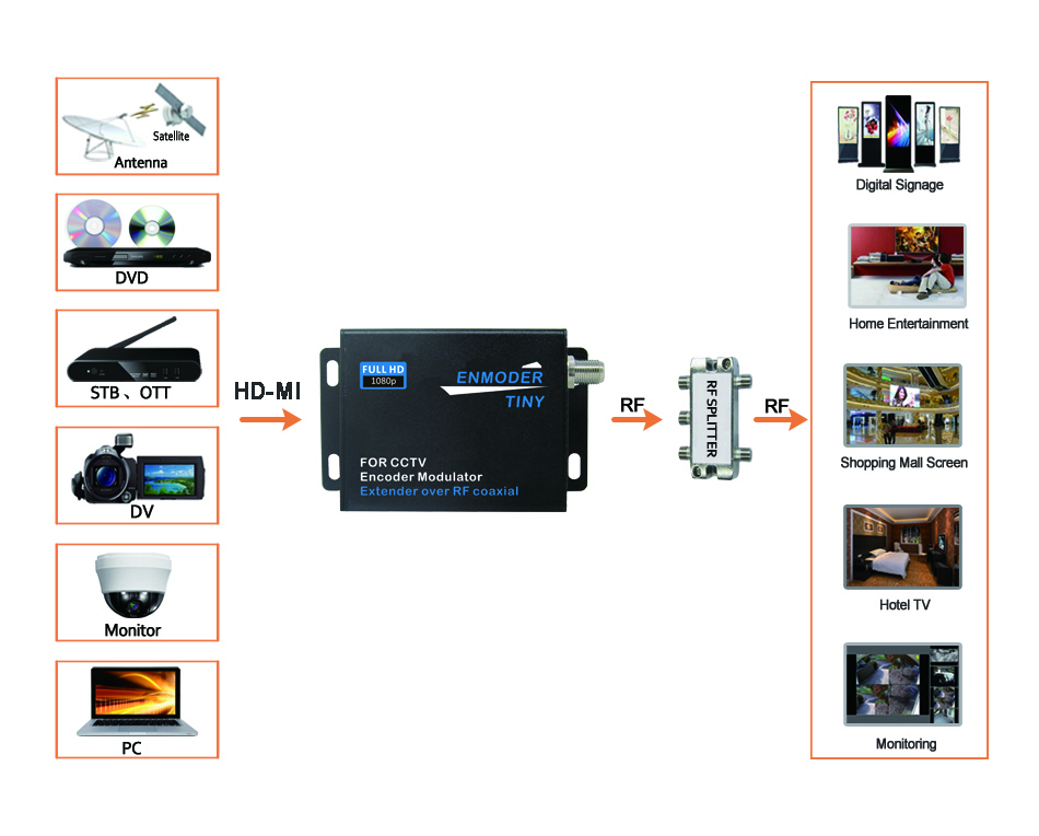 Digital Encoder Modulator HD-MI compatible Extender Over Coaxial ISDB-T TV RF Modulator MJZSEE V2020I 15 -