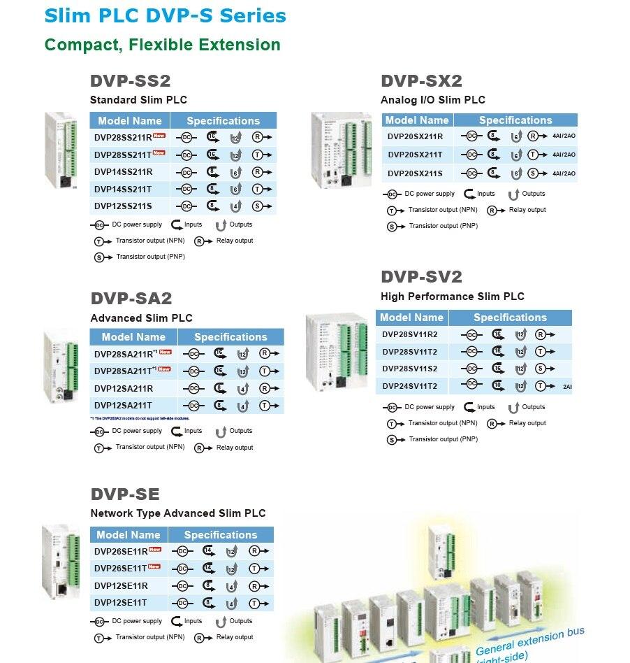 Série DVP04AD-S dvp16sp11r do plc do delta