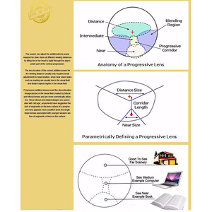 Image 3 - Handoer Anti Straling Bescherming Index 1.56 Digitale Progressieve Lens Hmc, Emi Asferische Anti Uv Recept Lenzen, 2 Stuks
