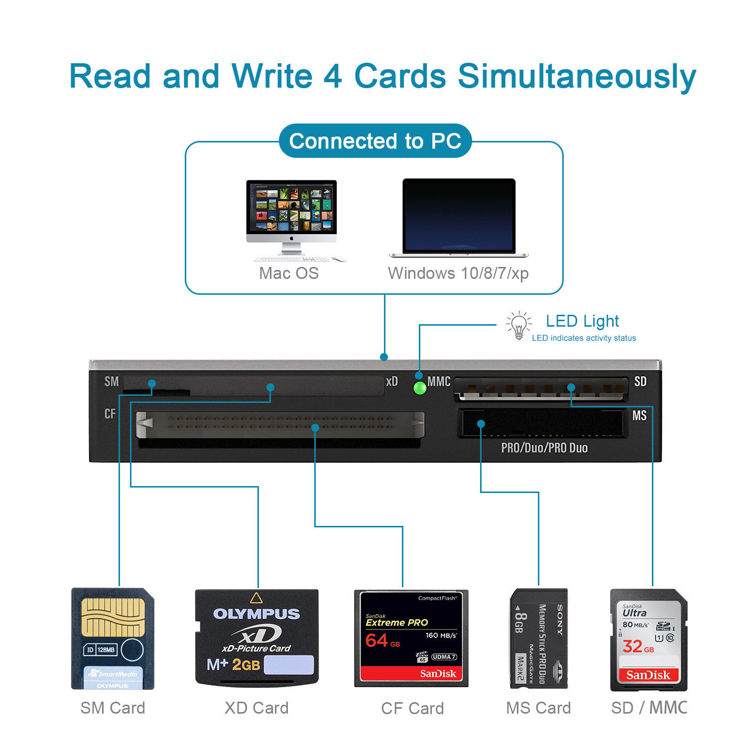 All-in-1 Multi SD/Micro SD/USB/XD/CF /TF/SM/ Card Reader SD Micro SD Adapter  Smart Card Reader Multi Adapter Memory Card Reader