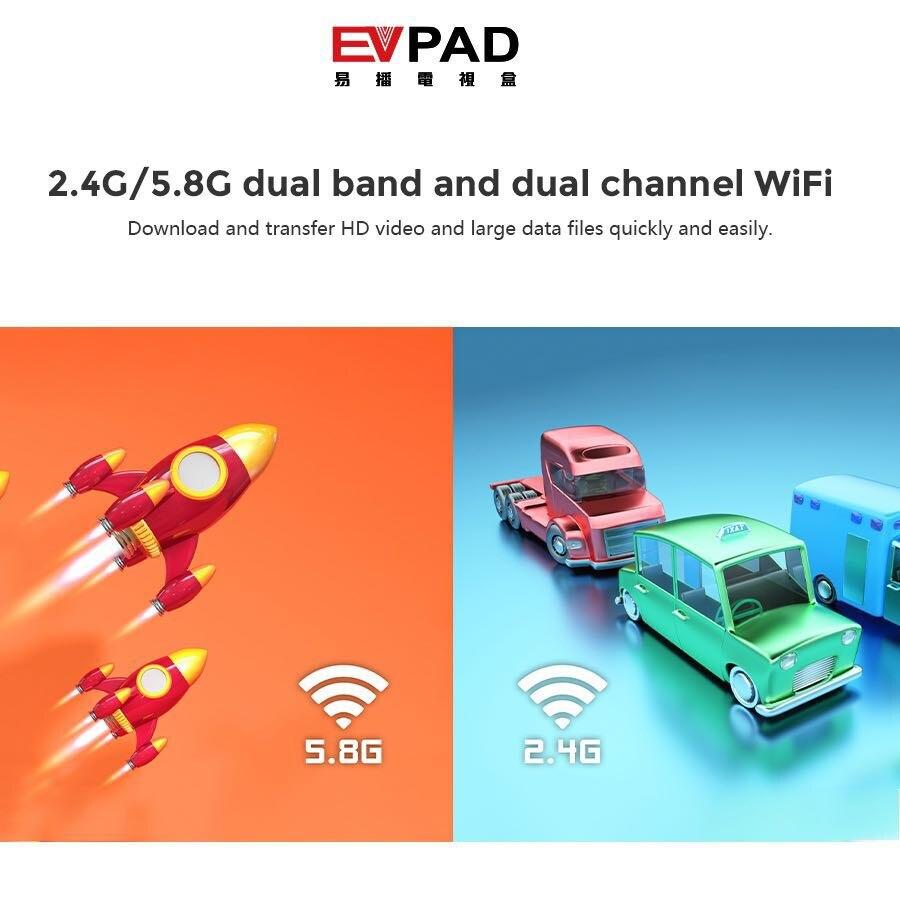 Băng tần kép 2.4G 5.8G và WiFi kênh đôi