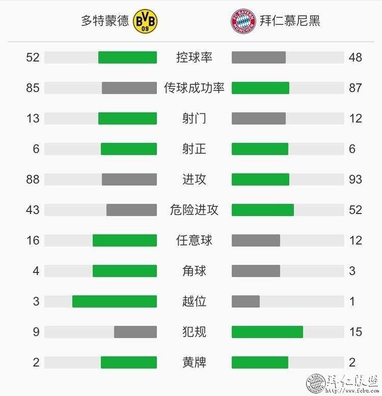 德甲第28轮 多特0:1拜仁 基米希神仙球赢下国家德比8