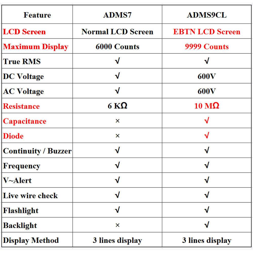 """울트라 포터블 디지털 멀티 미터 BSIDE ADMS7 S9CL 대형 3.5 """"LCD 6000/9000 카운트 전압계 DMM AC DC 전압 NCV Ohm Hz 테스터"""