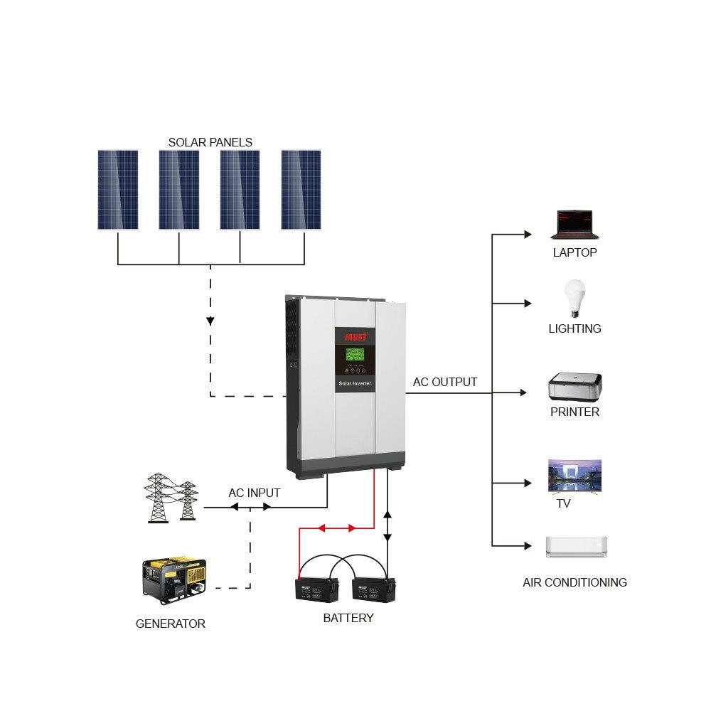 deve 2kw 3kw 4kw 5kw casa sistema solar de armazenamento de energia verde com mppt para