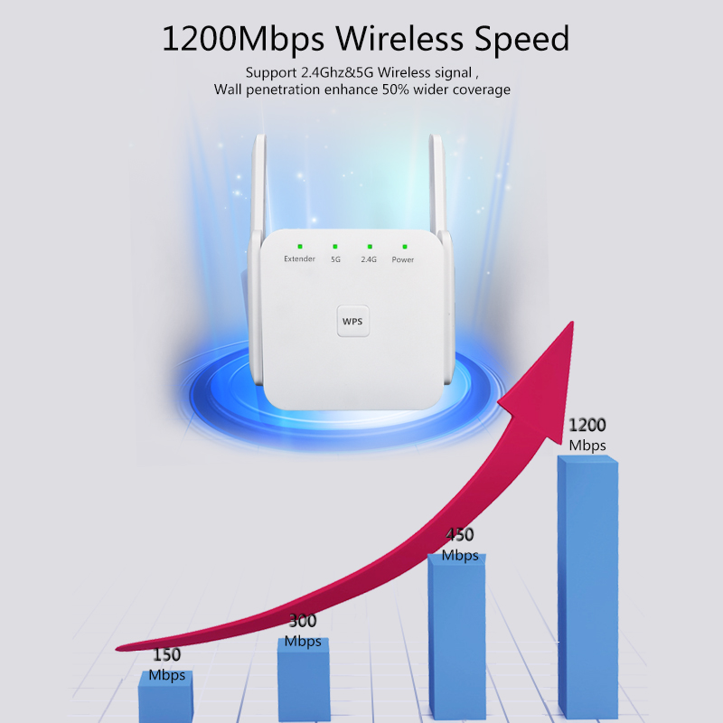 Wifi Signal Verstärker Dual Band 2.4/5G Wifi Booster High Gain Antenne Wifi Repiter 1200Mbps Router Wi-fi range Extender Repeater