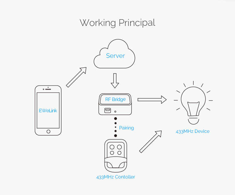 Dla PIR2 most 433MHZ Wifi bezprzewodowy czujnik PIR drzwi i okna czujnik alarmu dla inteligentnego domu bezpieczeństwa Alexa Google domu