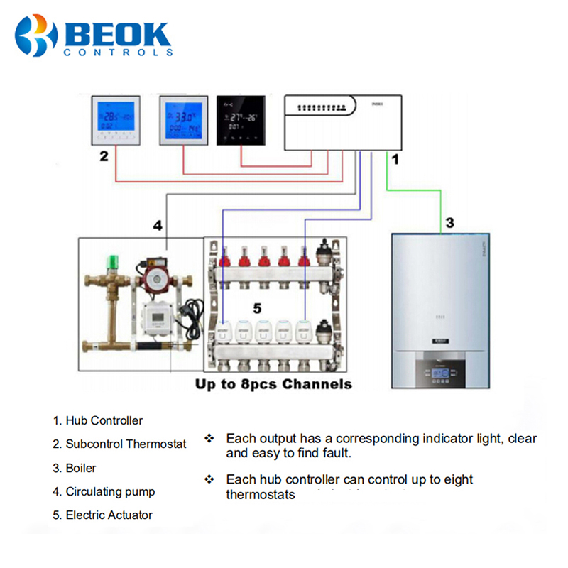 Clearance SaleHub-Controller Smart-Thermostat Closed-Servos-Actuator Heating Water-Floor Sub-Chamber