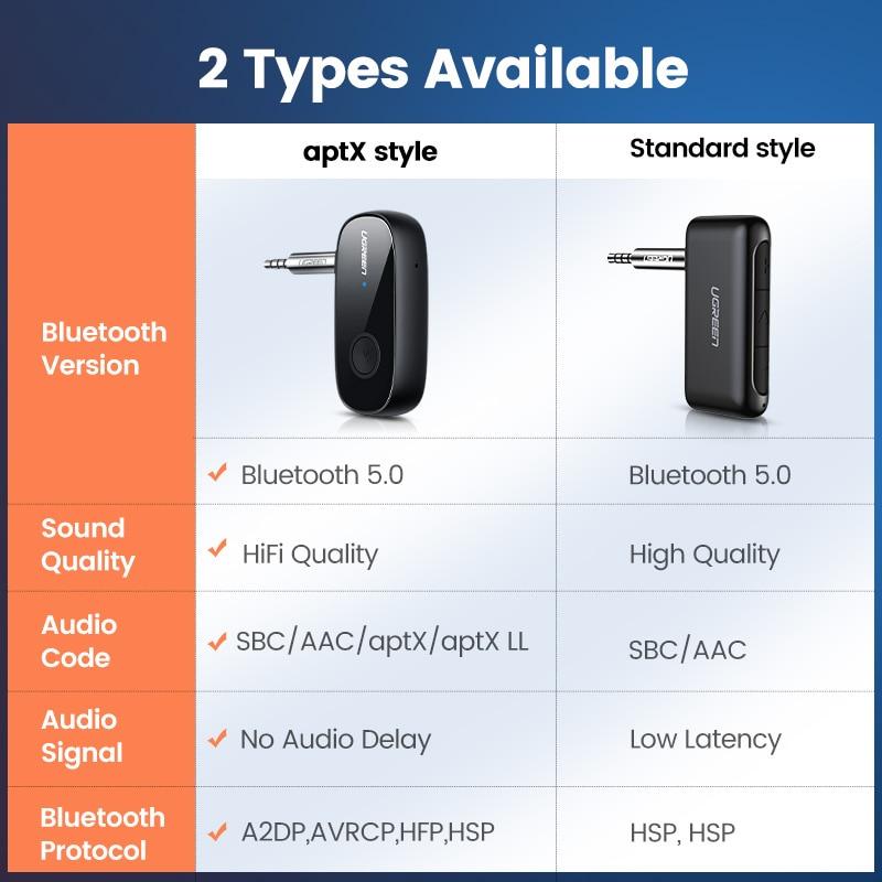 Ugreen Bluetooth Receiver 5.0 aptX LL 3.5mm AUX Jack Audio Wireless Adapter for Car PC Headphones Mic 3.5 Bluetooth 5.0 Receptor 6
