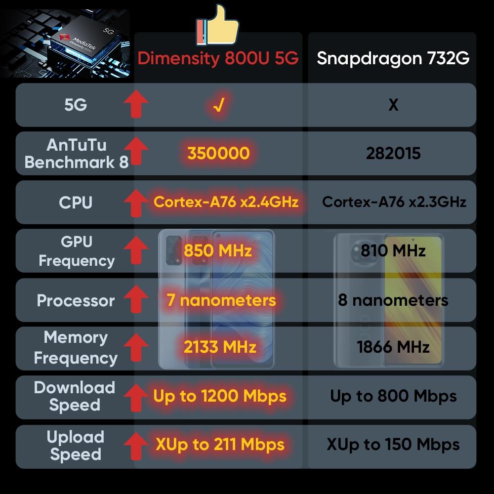 [World Premiere In Stock]realme 7 5G Dimensity 800U 6GB 128GB 120Hz Display 48MP Camera 5000mAh Global Version 30W Dart Charger 4