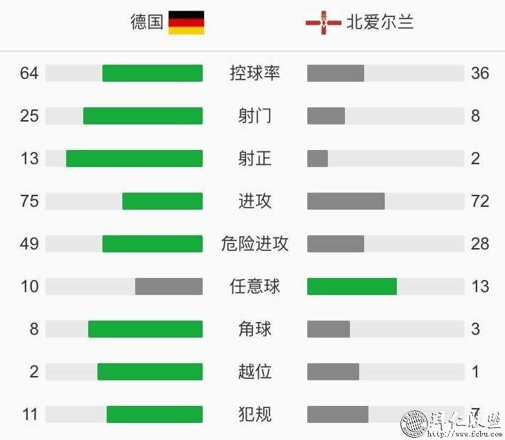欧预赛 德国6:1北爱尔兰 小组第一出线 拜人包办5球9