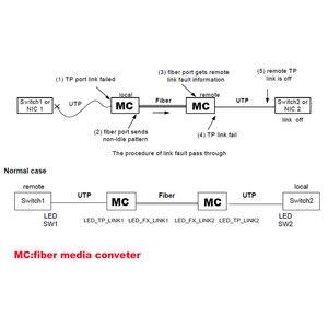 Image 5 - PCBA Fast Ethernet Fiber Media transceiver Converter Switch half board Single Mode Single Fiber SC 10/100M