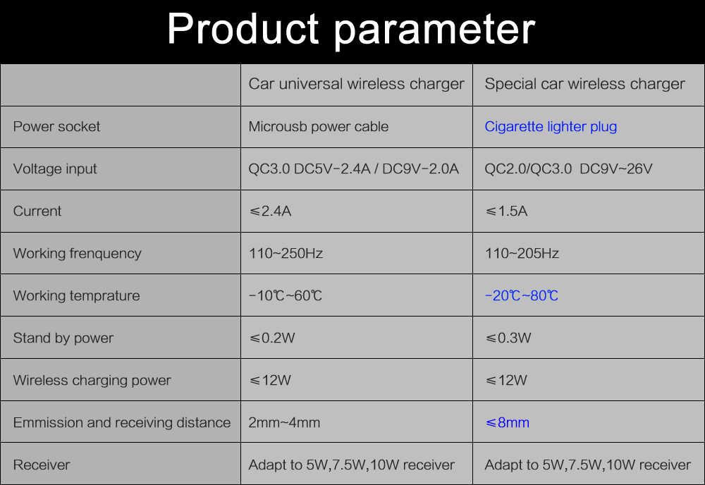 Qi bezprzewodowa ładowarka samochodowa dla KIA Sportage R 2017 2018 dla iPhone Xs Max X XR Samsung S10 S9 na podczerwień szybka uchwyt na telefon