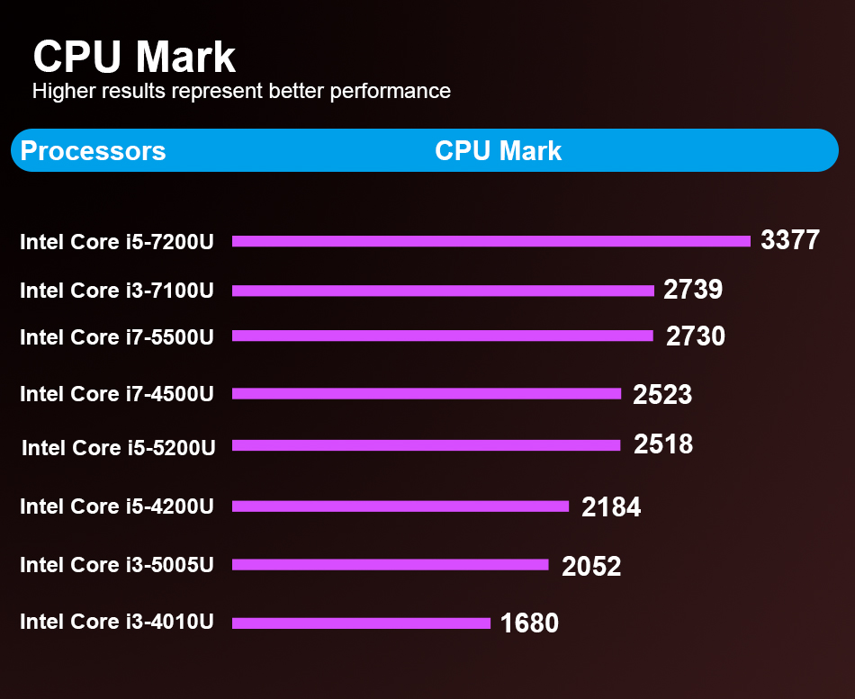 CPU-mark02