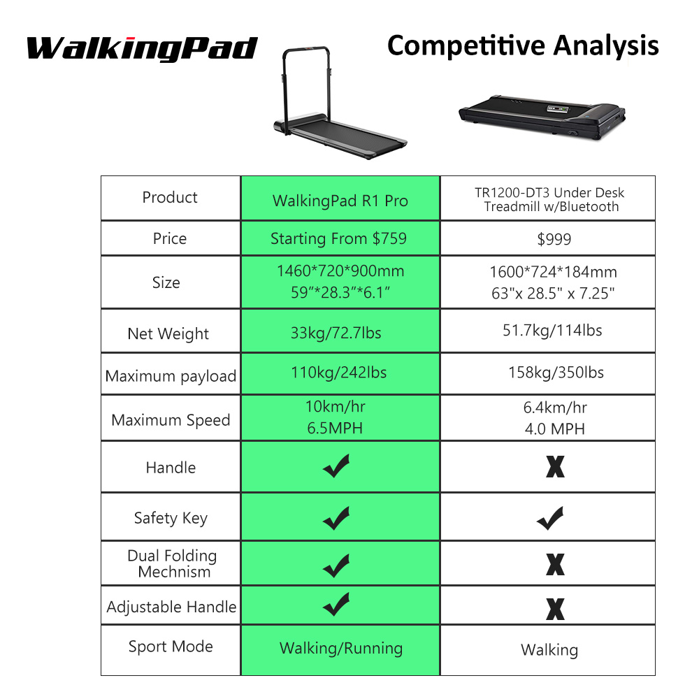 WalkingPad R1 Pro Treadmill Foldable Upright Storage 10Km/H Running Walking 2in1 APP Control With Handrail Home Cardio Workout-1