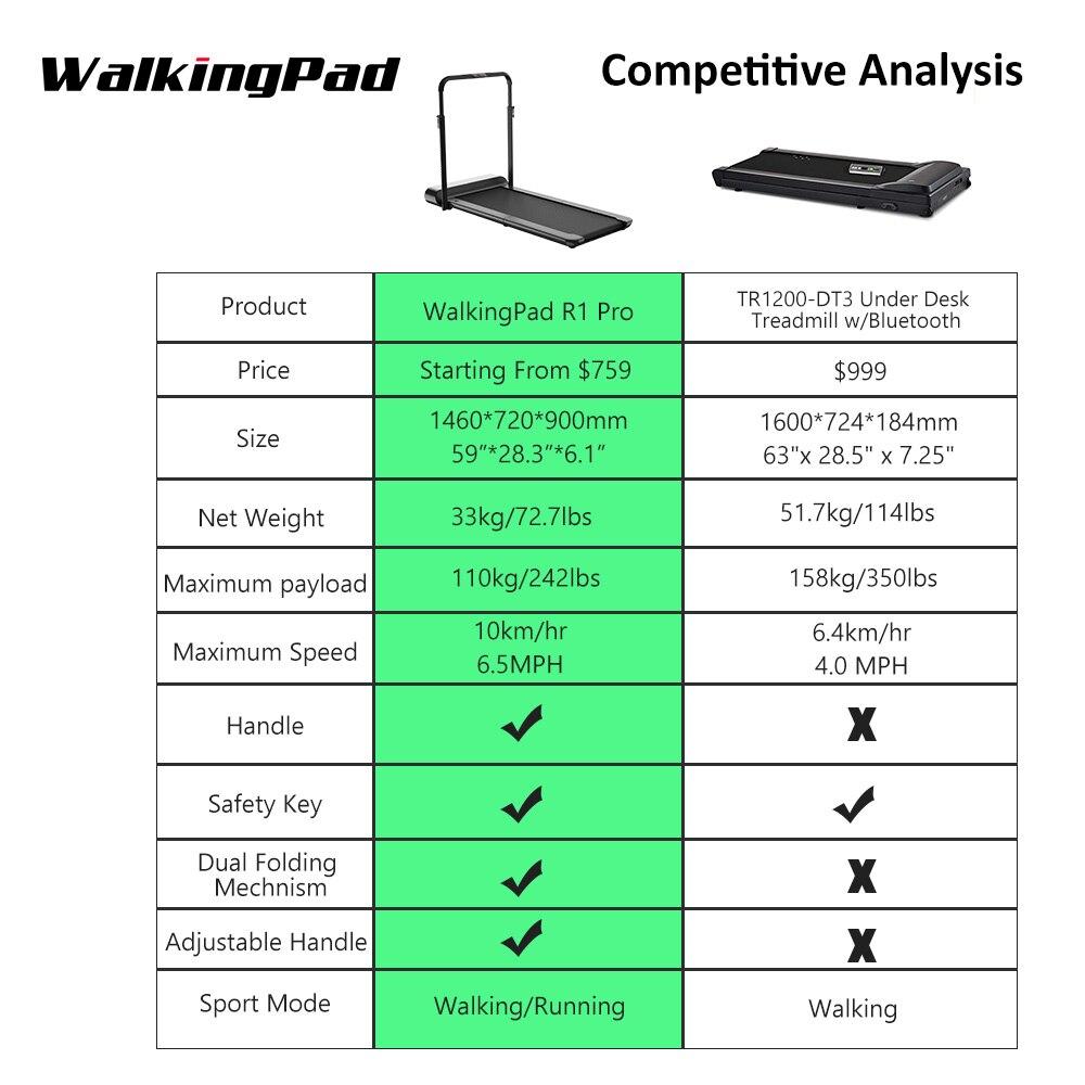 WalkingPad R1 Pro tapis de course pliable stockage vertical 10 Km/H course à pied 2in1 pas de contrôle de l'application de bruit avec main courante entraînement à domicile - 5