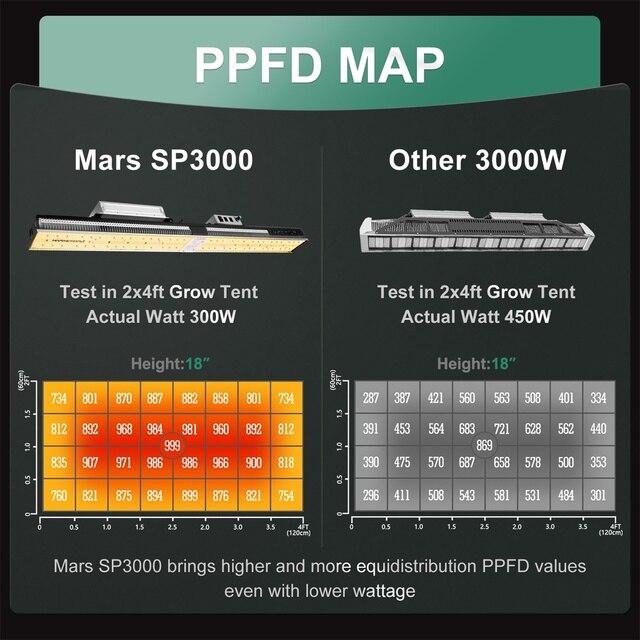 Mars Hydro SP 3000W Full Spectrum LED Grow Light 120x60x180 cm Indoor Tent Grow Kits  3