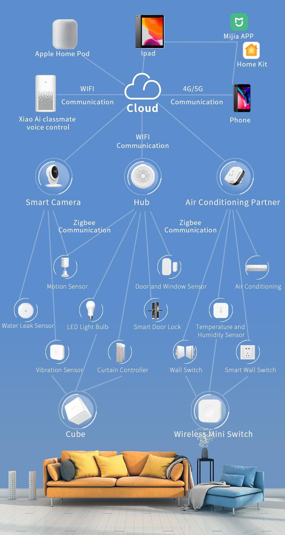 aqara smart gateway