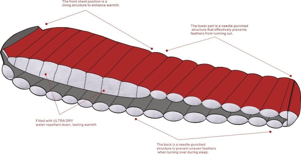 速卖通新款Nano拒水羽绒系列-结构图3-红色