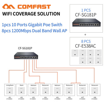 DHL 8pc 1200Mbps Gigabit Wireless WiFi AP Access Point 802.11AC Extender 5.8Ghz Wan/Lan Wall AP + 1 10 Port Gigabit Poe Switch new original ap 114br a plc 100 240vac npn pnp 8 point relay 6 point ap