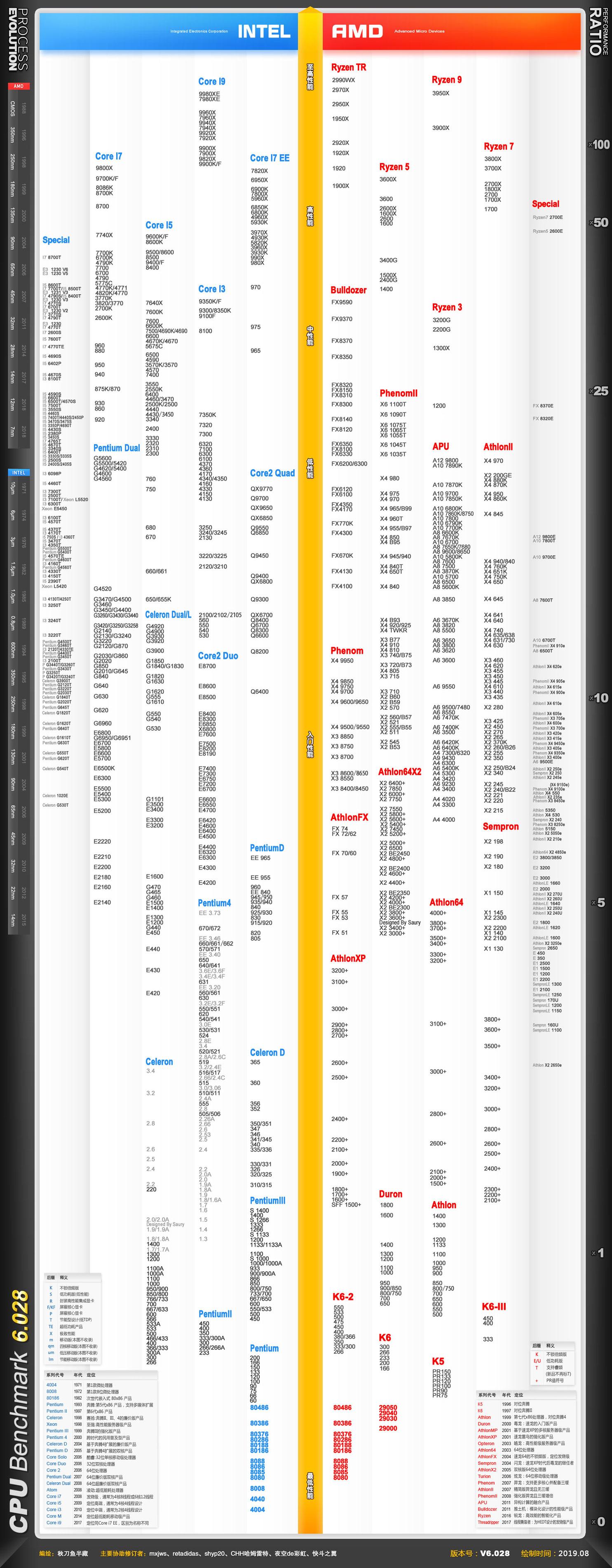 CPU性能天梯图 V6.028