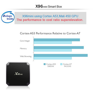 Image 4 - X96 Mini Smart Android Tv Box 2 Gb 16 Gb Android 9.0 Amlogic S905W Quad Core 2.4 Ghz Wifi 1 gb 8 Gb Set Top Box Android 9.0